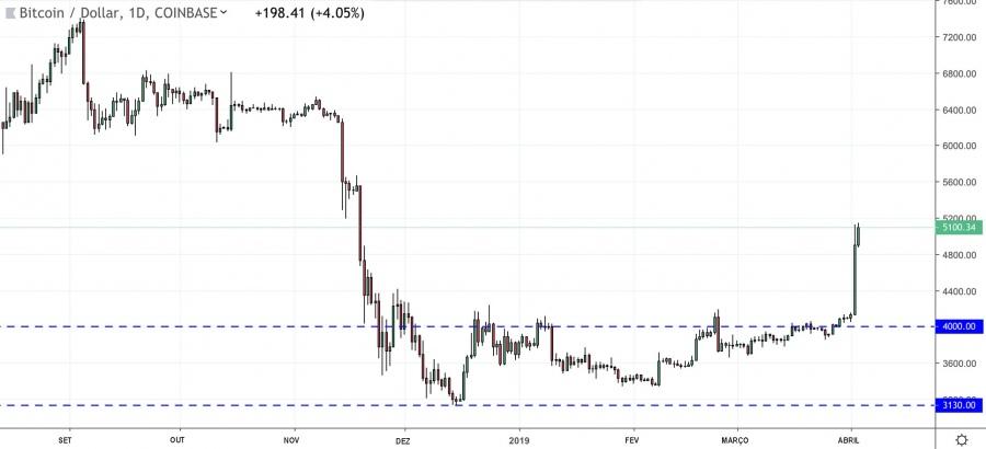 Aumento de 25% do Bitcoin