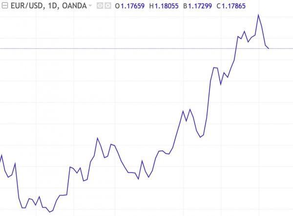 Diferentes tipos de gráficos EUR/USD